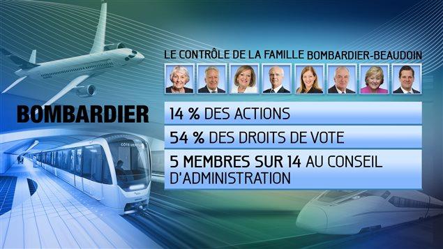 Le contrôle de la famille Bombardier-Beaudoin