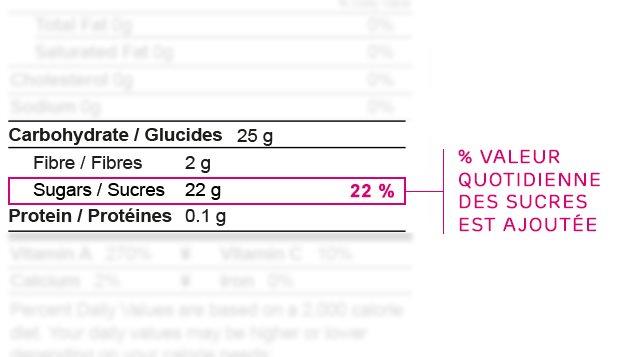 Tableau des valeurs nutritives