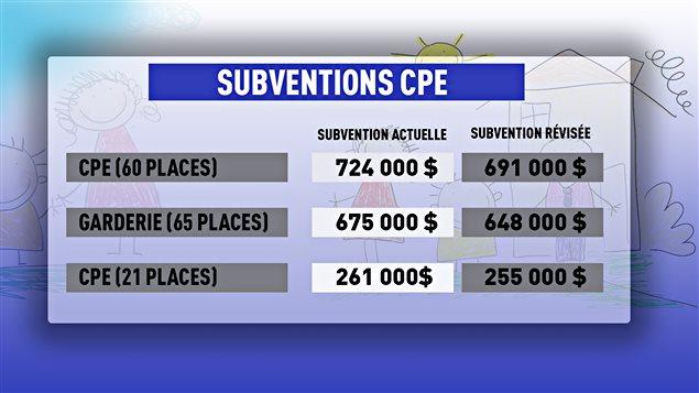 Répartition des subventions aux CPE après la révision du gouvernement