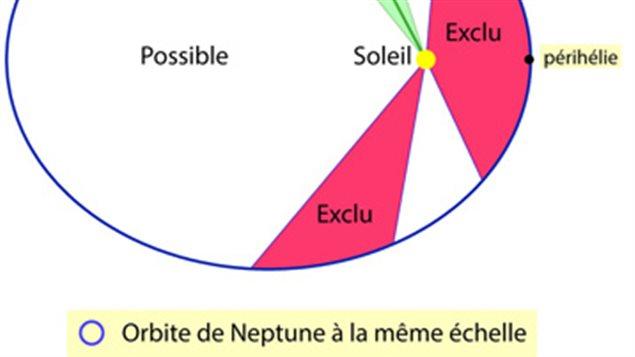 Orbite d'une possible neuvième planète (Batygin & Brown 2016).