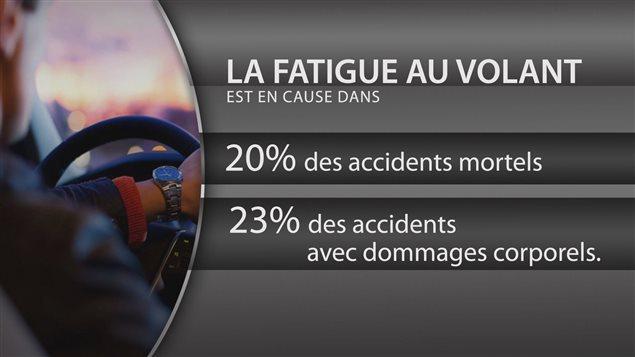 La fatigue au volant est en cause dans de nombreux accidents de la route, selon la SAAQ.
