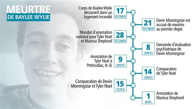 Ligne de temps démontrant les événements suivant le meurtre de Baylee Wylie