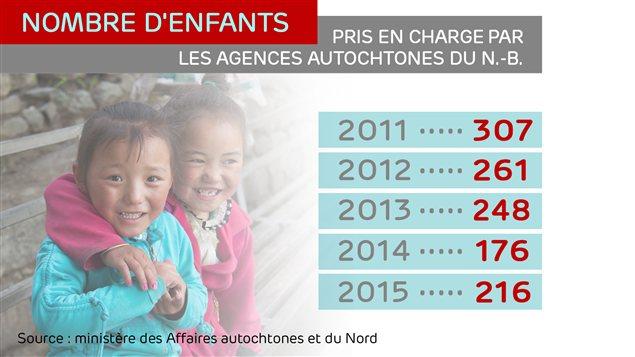 Nombre d'enfants pris en charge par les agences autochtones du N.-B.
