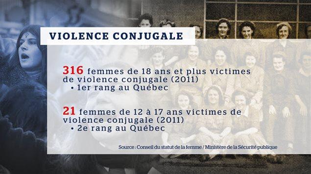 La violence conjugale sur la Côte-Nord.