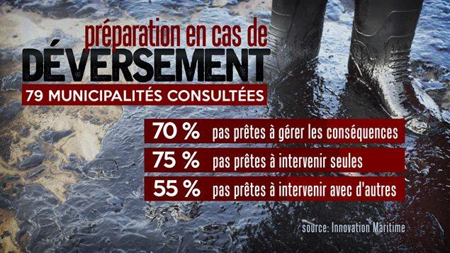 Résultats d'une étude déposée au BAPE dans le cadre de l'étude du projet de pipeline Énergie Est