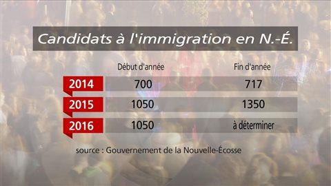 Candidats à l'immigration en N.-É.