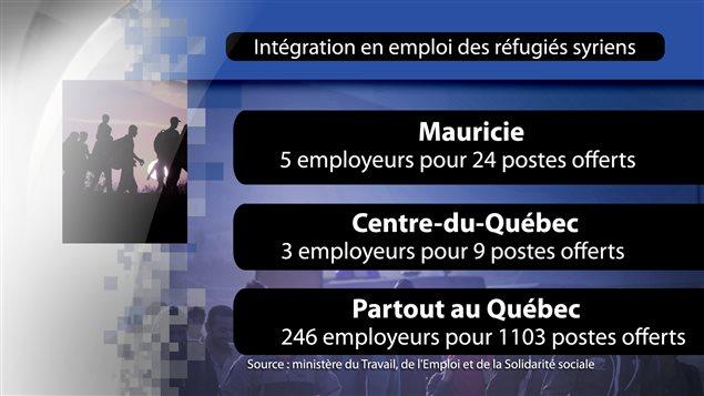 Les données sur l'intégration en emploi.