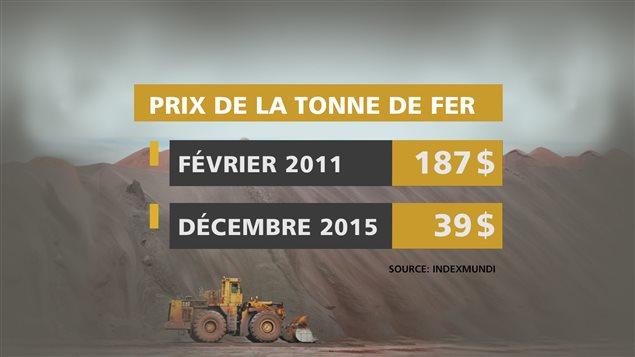 La chute du prix de la tonne de fer sur le marché international