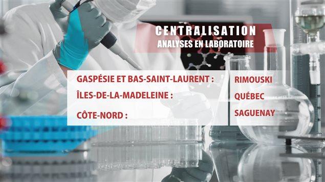 Les hôpitaux de l'Est du Québec seront associés à un «laboratoire serveur»