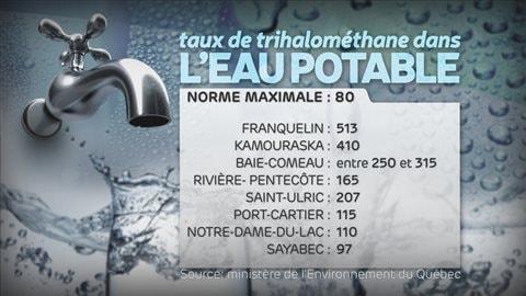 Tableau des taux de microgrammes par litre de THM dans l'eau potable des municipalités de l'Est du Québec