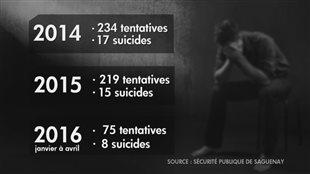 Les statistiques sur le suicide inquiètent la Sécurité publique de Saguenay.