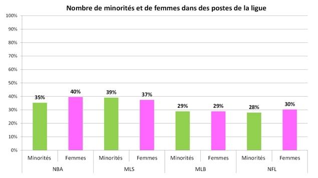 Source : Institut pour la diversité et l'éthique dans le sport