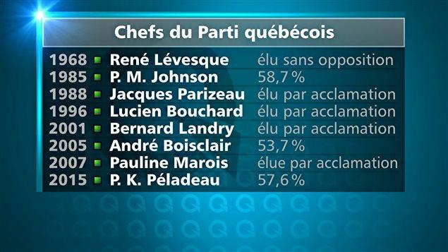 Pourcentages obtenus par les chefs du Parti québécois