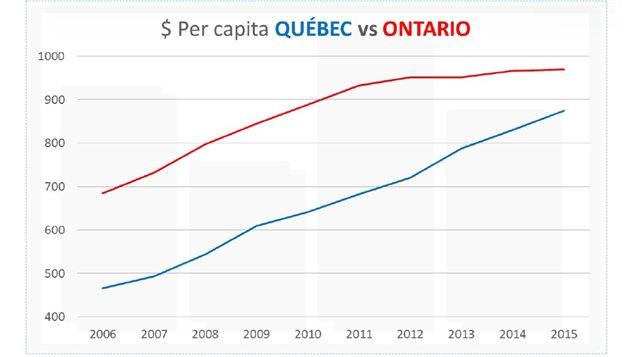 Graphique comparant la rémunération des médecins québécois à celle des médecins ontariens, per capita.