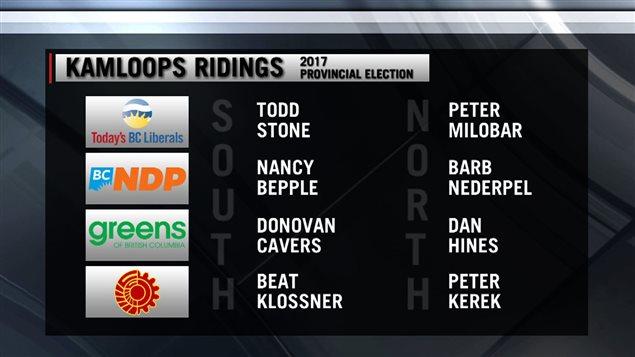 Les candidats dans les circonscriptions de Kamloops.