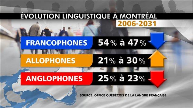 L'évolution linguistique à Montréal
