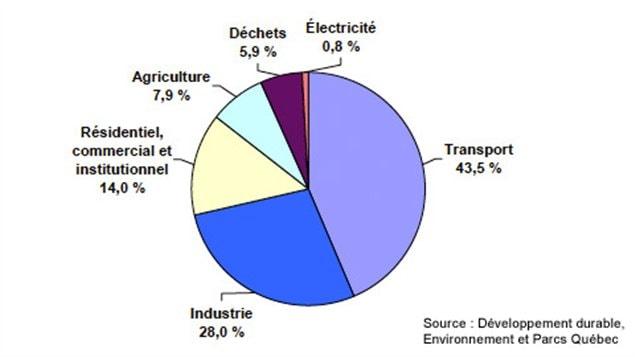 Répartition des émissions de GES au Québec en 2009