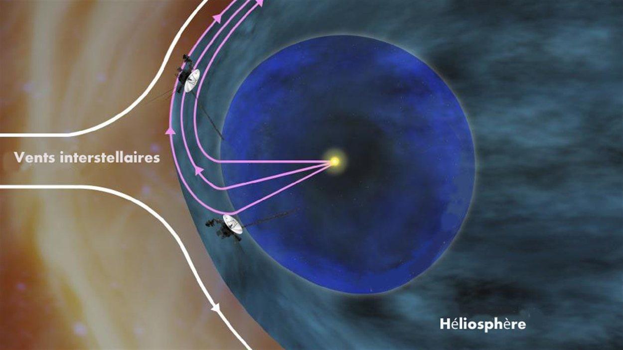 Le Soleil est représenté par le point jaune.