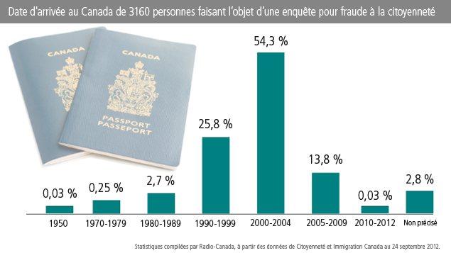 Date d'arrivée au Canada de 3160 personnes faisant l'objet d'une enquête pour fraude à la citoyenneté