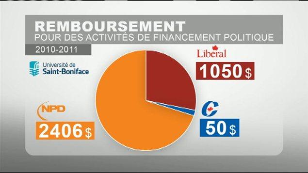 Représentation graphique des remboursements accordés par l'Université de Saint-Boniface à ses employés pour des activités de financement politique, entre 2010 et 2011, selon le montant total des dépenses par parti politique.