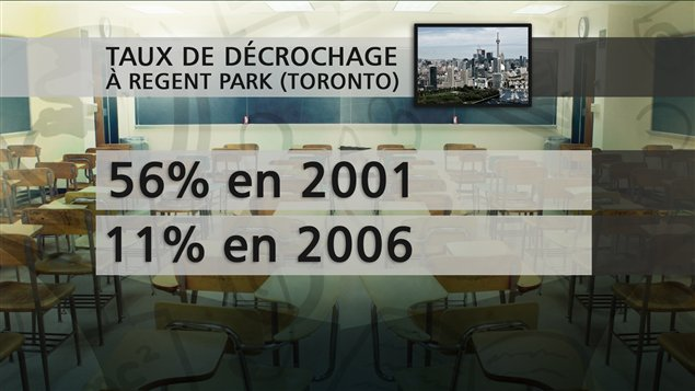 Taux de décrochage à Regent Park (Toronto)
