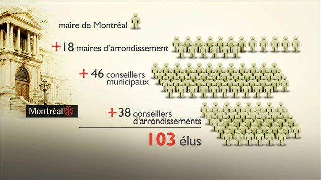 Tableau du nombre d'élus et d'arrondissements