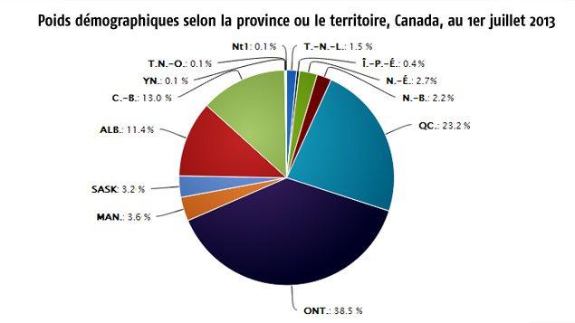 Poids démographiques des provinces et territoires canadiens en 2013