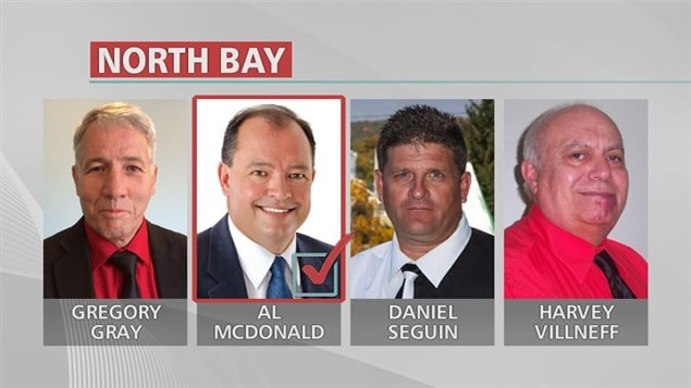 Candidats à la mairie de North Bay