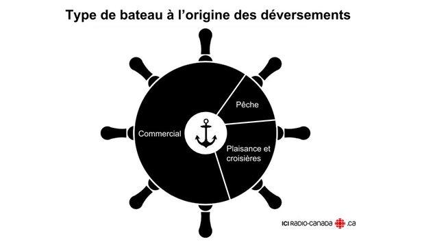Les déversements proviennent à 65% de navires commerciaux, à 23% de bateaux de plaisance ou de croisières et à 12% de bateaux de pêches