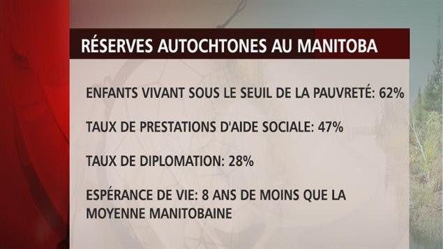 Les Premières Nations du Manitoba sont les Canadiens qui vivent dans les pires conditions, révèlent des documents du gouvernement fédéral.