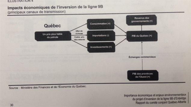 Page du rapport du comité conjoint Québec-Alberta sur le projet d'inversion de la ligne 9B d'Enbridge