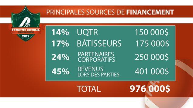 Principales sources de financement