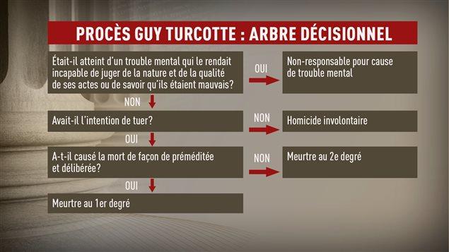 Adaptation d'un document remis aux jurés dans le procès de Guy Turcotte.