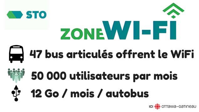 Du côté de la STO, le projet de WiFi gratuit lancé en 2014 se poursuit.