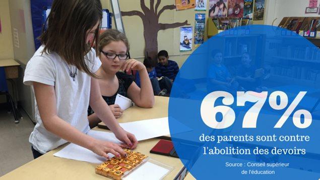 67 % des parents sont contre l'abolition des devoirs.