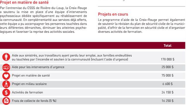 Les détails de la contribution de la Croix-Rouge, dans la publication de son bilan