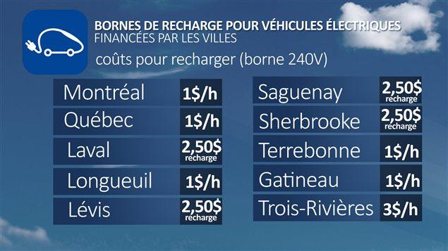 Bornes de recharge pour véhicules électriques financées par les villes : coûts pour recharger (borne 240V)