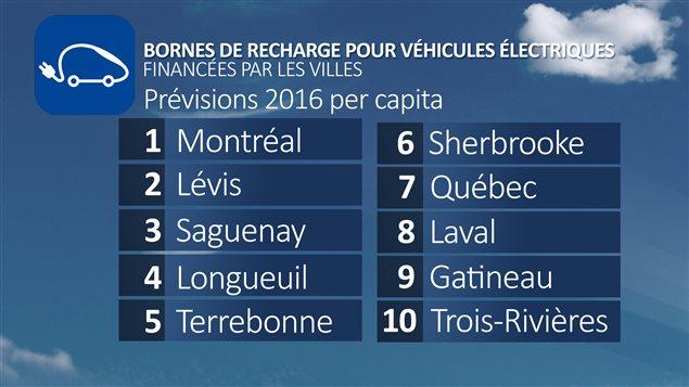 Bornes de recharge pour véhicules électriques financées par les villes : prévisions 2016 per capita