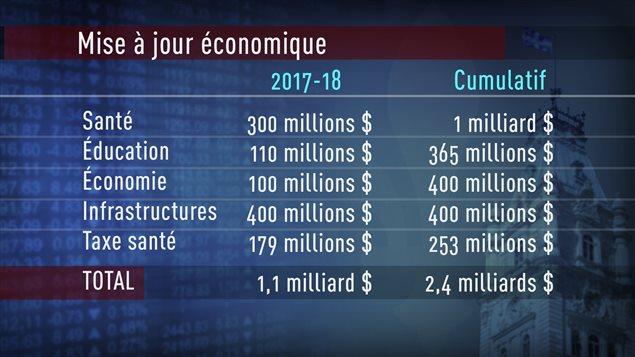 Mise à jour économique - postes budgétaires