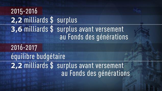Mise à jour économique - solde budgétaire
