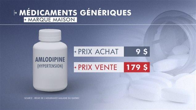Les Québécois paient trop cher les médicaments génériques